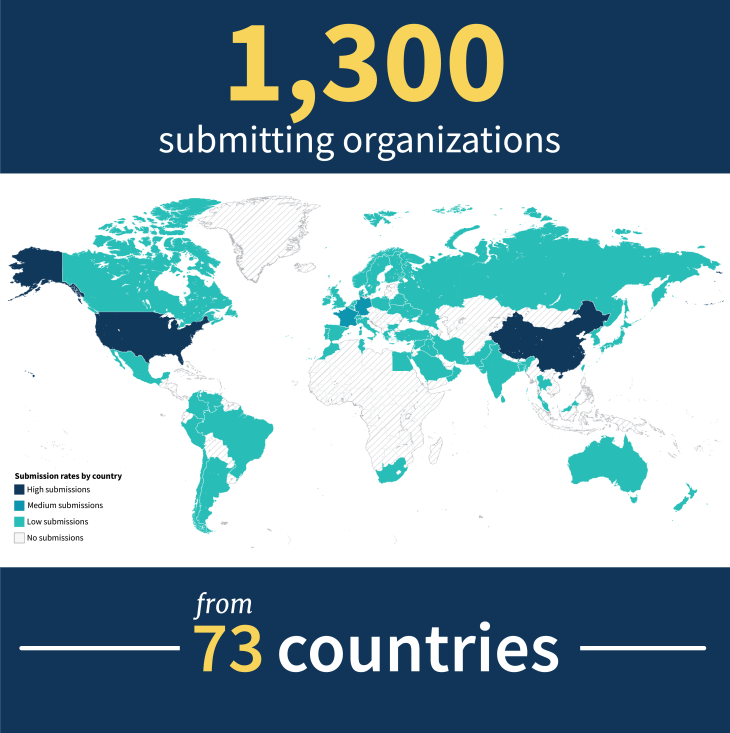 World map showing level of ClinVar submissions by country. Text: 1,300 submitting organizations from 73 countries